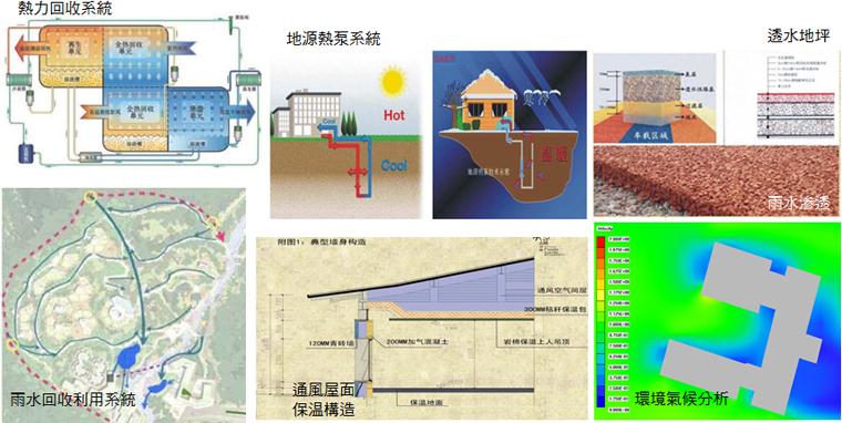 两个大熊猫基地──中国保护大熊猫研究中心、都江堰大熊猫救护与疾病防控中心──均采用绿色建筑措施,包括雨水资源利用系统、沼气利用、地源热泵系统、节能机电设施、旧建筑物建材循环利用